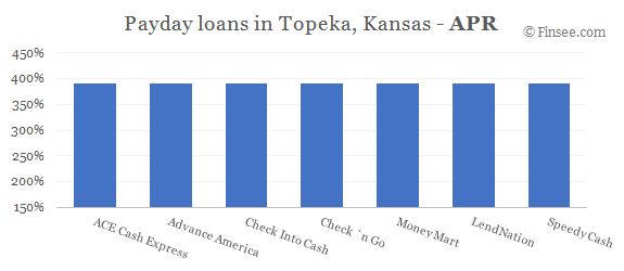 Compare APR of companies issuing payday loans in Topeka, Kansas