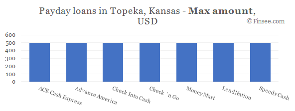 Compare maximum amount of payday loans in Topeka, Kansas