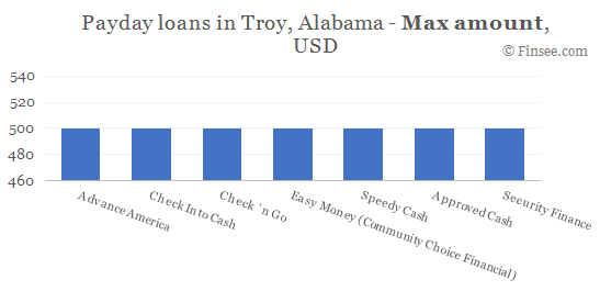 Compare maximum amount of payday loans in Troy, Alabama