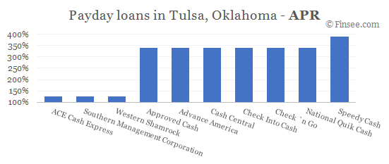 Compare APR of companies issuing payday loans in Tulsa, Oklahoma