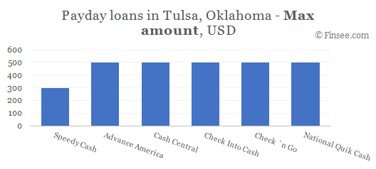 Compare maximum amount of payday loans in Tulsa, Oklahoma