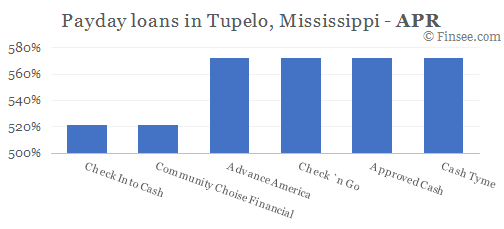 Compare APR of companies issuing payday loans in Tupelo, Mississippi