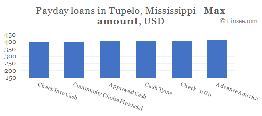 Compare maximum amount of payday loans in Tupelo, Mississippi