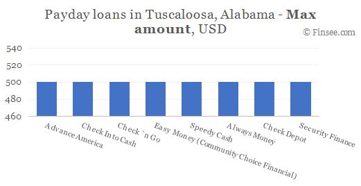 Compare maximum amount of payday loans in Tuscaloosa, Alabama