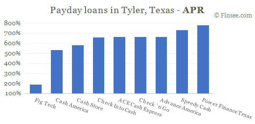 Compare APR of companies issuing payday loans in Tyler, Texas