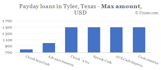 Compare maximum amount of payday loans in Tyler, Texas