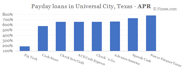 Compare APR of companies issuing payday loans in Universal City, Texas