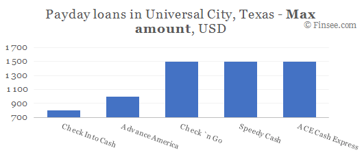 Compare maximum amount of payday loans in Universal City, Texas
