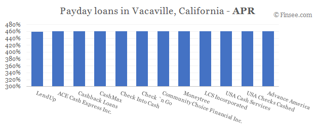 Compare APR of companies issuing payday loans in Vacaville, California