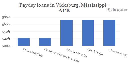 Compare APR of companies issuing payday loans in Vicksburg, Mississippi