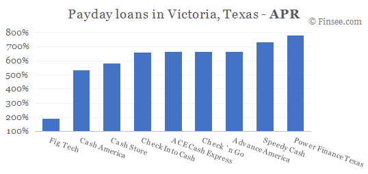 Compare APR of companies issuing payday loans in Victoria, Texas