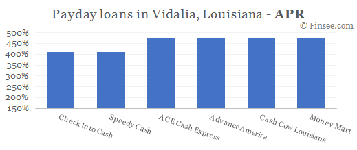 Compare APR of companies issuing payday loans in Vidalia, Louisiana