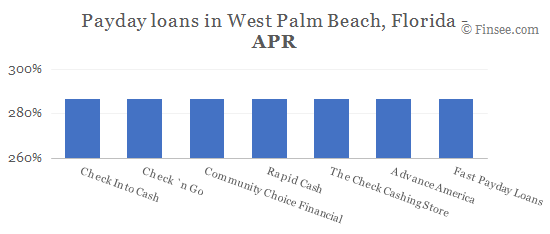Compare APR of companies issuing payday loans in West Palm Beach, Florida