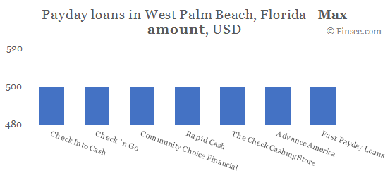 Compare maximum amount of payday loans in West Palm Beach, Florida