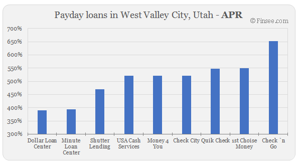 Compare APR of companies issuing payday loans in West Valley City, Utah