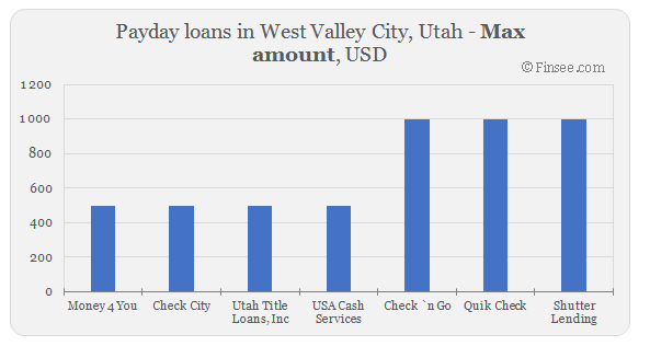 Compare maximum amount of payday loans in West Valley City, Utah
