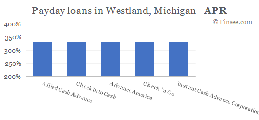 Compare APR of companies issuing payday loans in Westland, Michigan