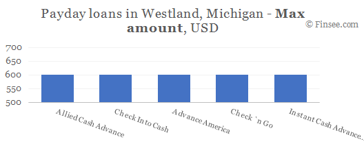 Compare maximum amount of payday loans in Westland, Michigan
