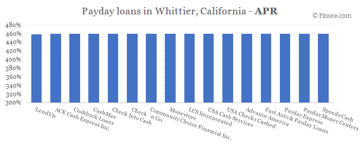 Compare APR of companies issuing payday loans in Whittier, California