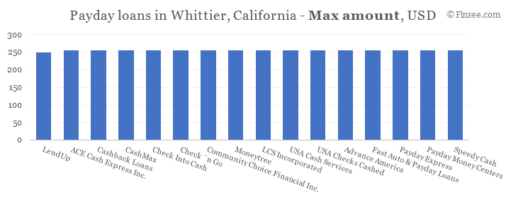 Compare maximum amount of payday loans in Whittier, California