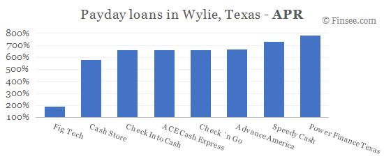 Compare APR of companies issuing payday loans in Wylie, Texas