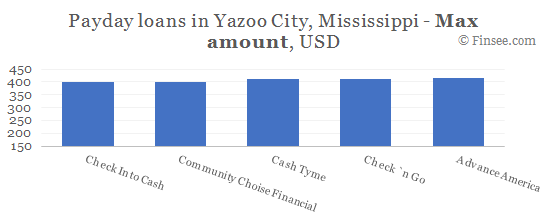 Compare maximum amount of payday loans in Yazoo City, Mississippi